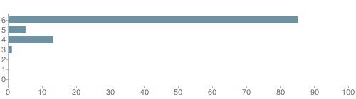 Chart?cht=bhs&chs=500x140&chbh=10&chco=6f92a3&chxt=x,y&chd=t:85,5,13,1,0,0,0&chm=t+85%,333333,0,0,10 t+5%,333333,0,1,10 t+13%,333333,0,2,10 t+1%,333333,0,3,10 t+0%,333333,0,4,10 t+0%,333333,0,5,10 t+0%,333333,0,6,10&chxl=1: other indian hawaiian asian hispanic black white